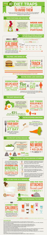 10 diet traps